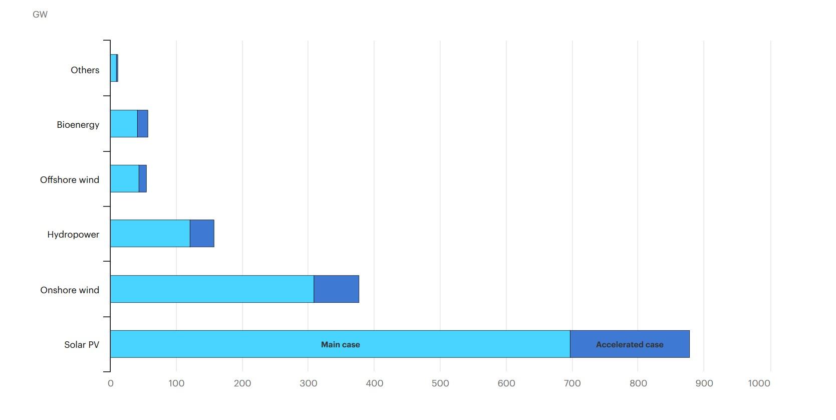 Projections de l'AIE pour 2025